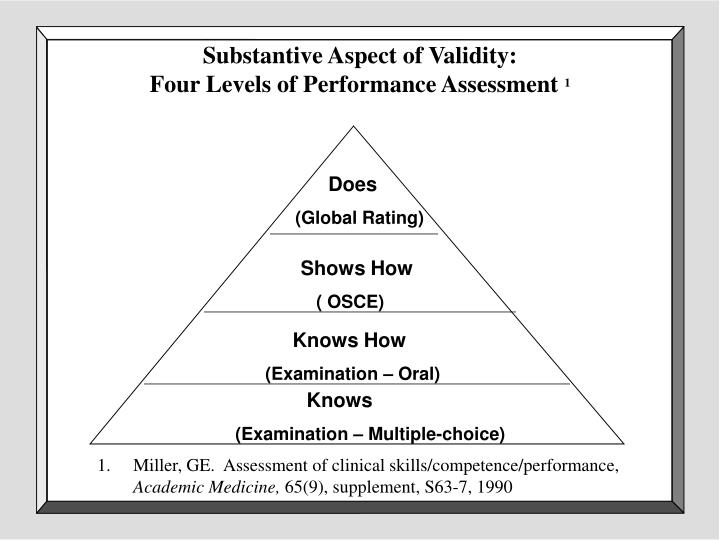 Substantive Aspect of Validity: