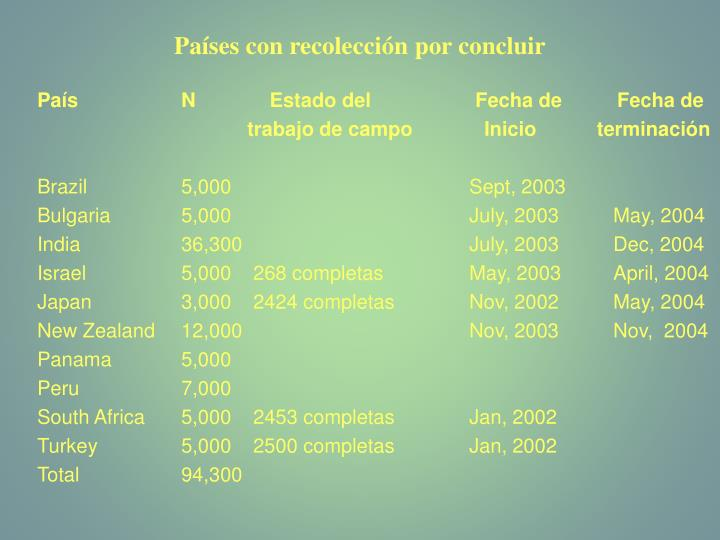 Países con recolección por concluir