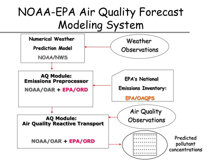 NOAA-EPA Air Quality Forecast Modeling System