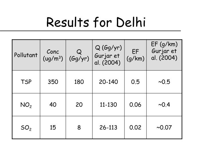 Results for Delhi