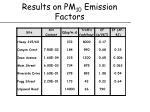 results on pm 10 emission factors
