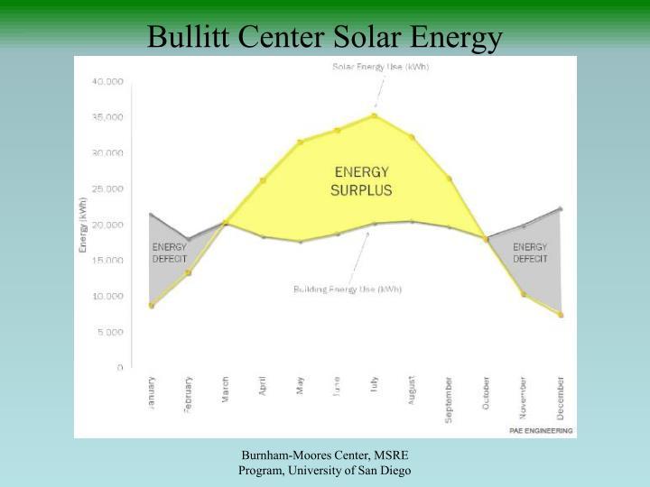 Bullitt Center Solar Energy