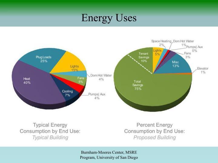 Energy Uses