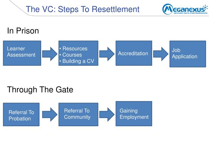 The VC: Steps To Resettlement