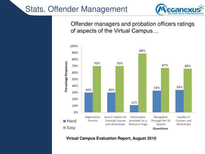 Stats. Offender Management