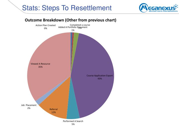 Stats: Steps To Resettlement