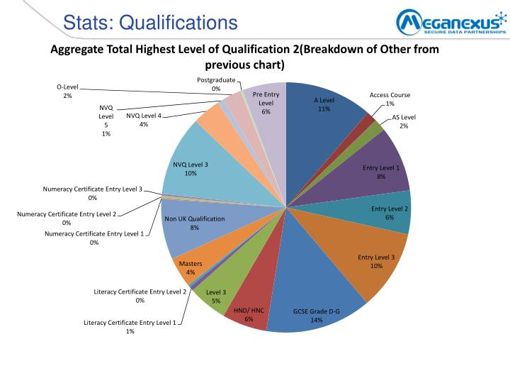 Stats: Qualifications
