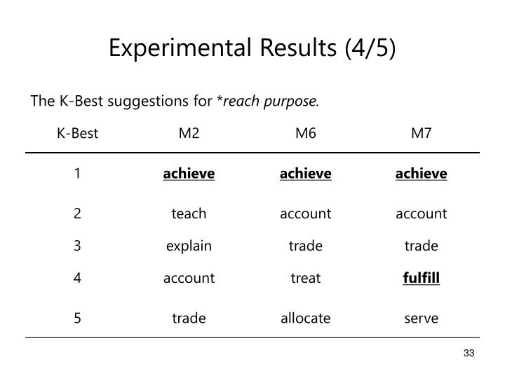 Experimental Results (4/5)