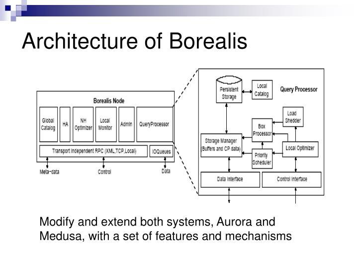 Architecture of Borealis