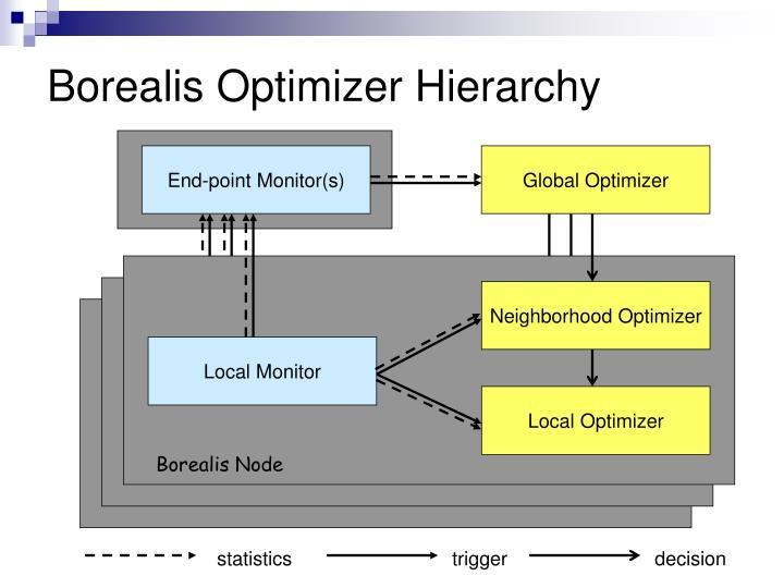 Borealis Optimizer Hierarchy