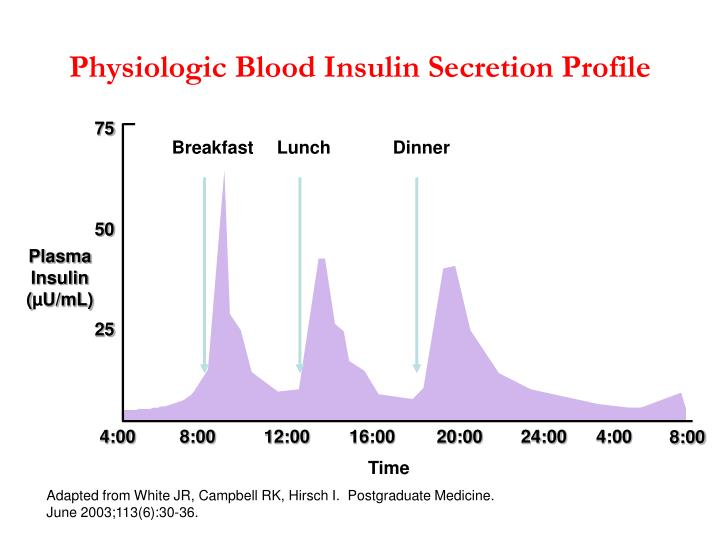 physiologic effects of insulin Aims: to assess the effects of a weight maintenance period comprising two diets differing in protein intake, after weight loss, on intrahepatic lipid content and implications for insulin sensitivity.