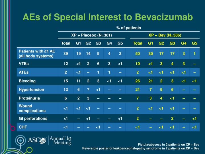 AEs of Special Interest to Bevacizumab