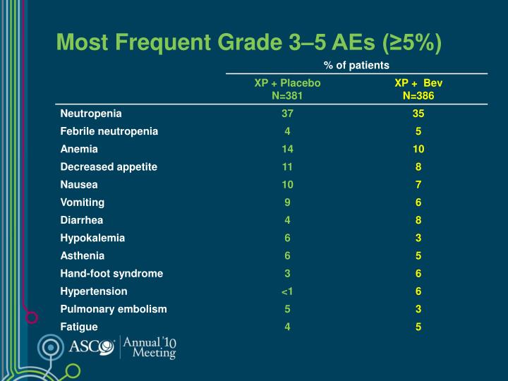 Most Frequent Grade 3–5 AEs (≥5%)