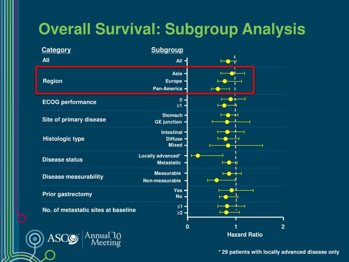 Overall Survival: Subgroup Analysis