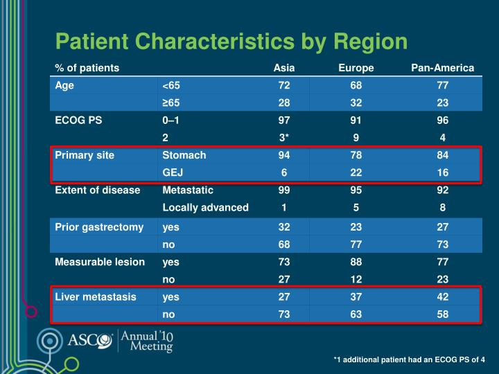 Patient Characteristics by Region
