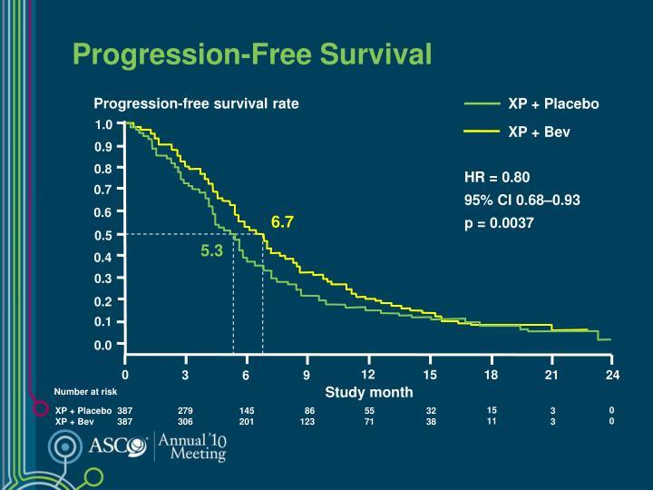 Progression-Free Survival