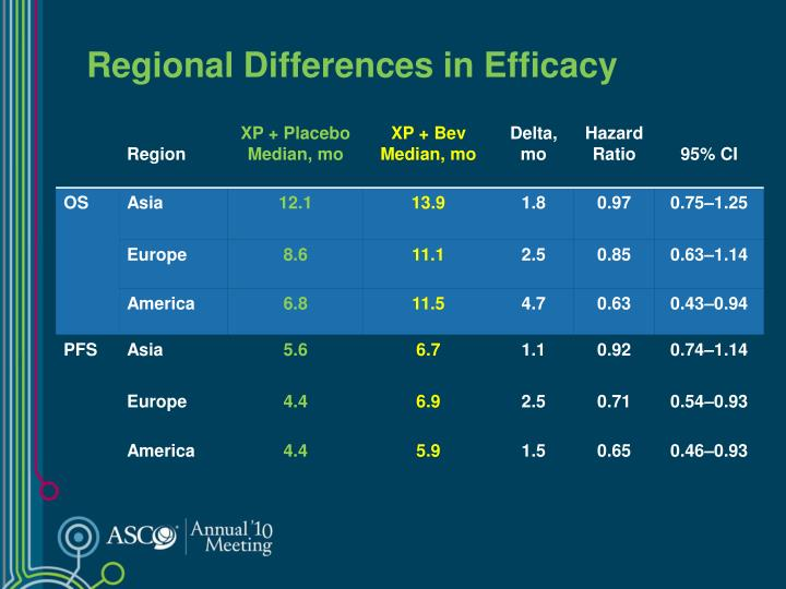 Regional Differences in Efficacy