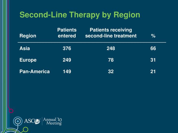 Second-Line Therapy by Region