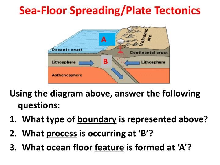 Sea floor spreading plate tectonics1
