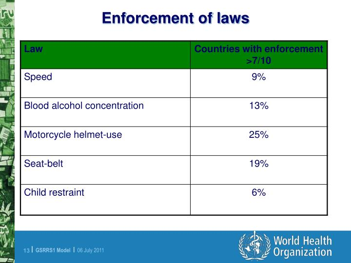 Enforcement of laws