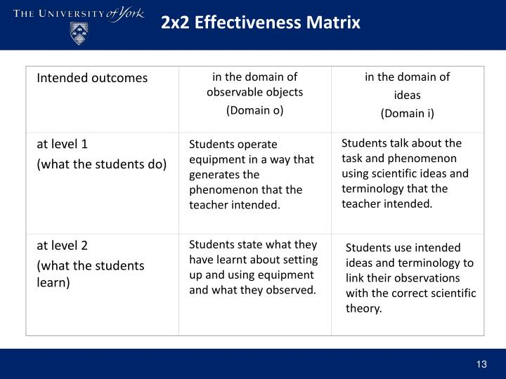 2x2 Effectiveness Matrix