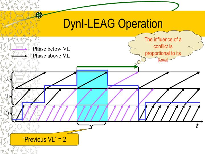 DynI-LEAG Operation