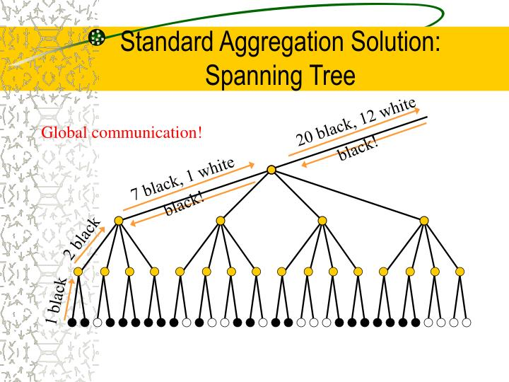 Standard Aggregation Solution: Spanning Tree
