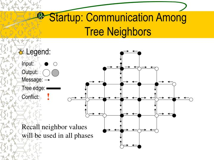 Startup: Communication Among