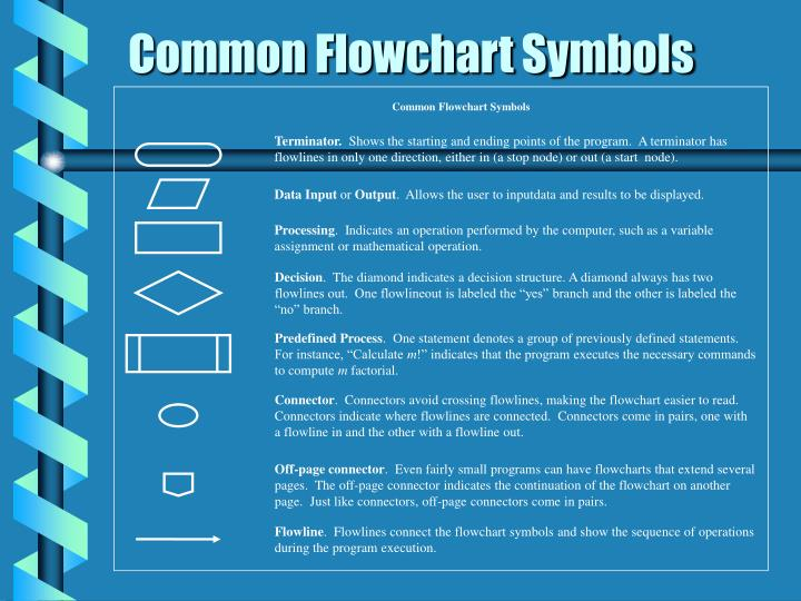 Common Flowchart Symbols