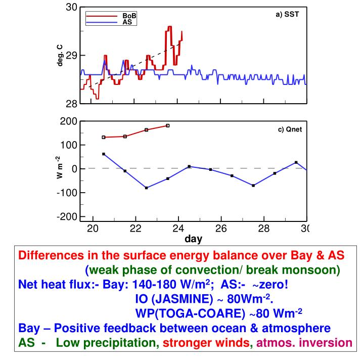 Differences in the surface energy balance over Bay & AS