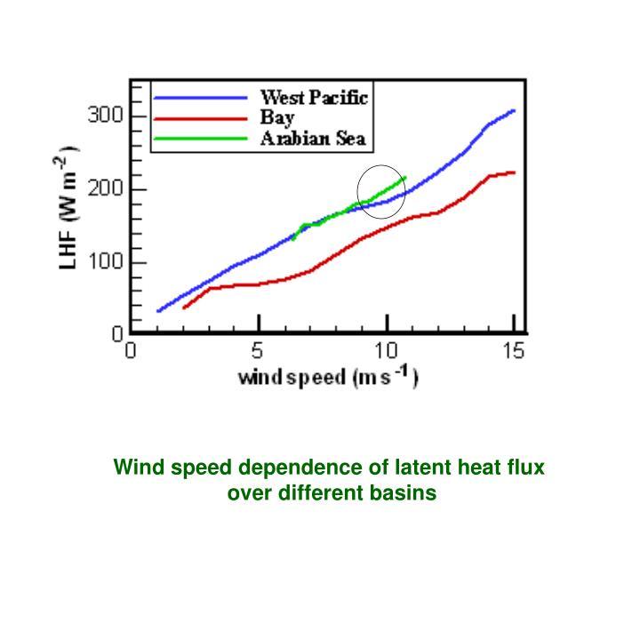 Wind speed dependence of latent heat flux