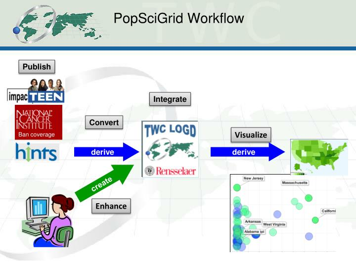 PopSciGrid Workflow