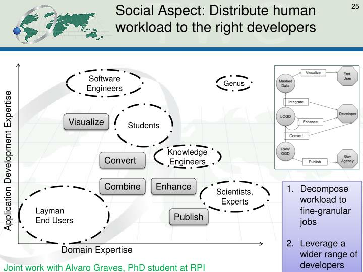 Social Aspect: Distribute human workload to the right developers