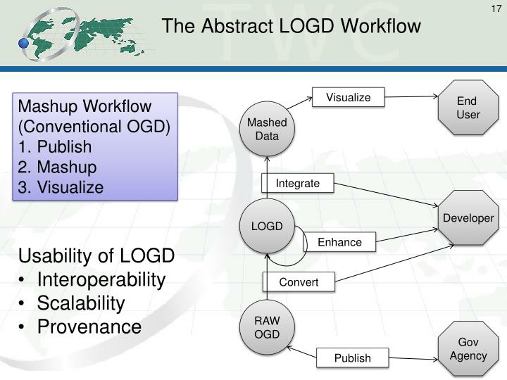 The Abstract LOGD Workflow
