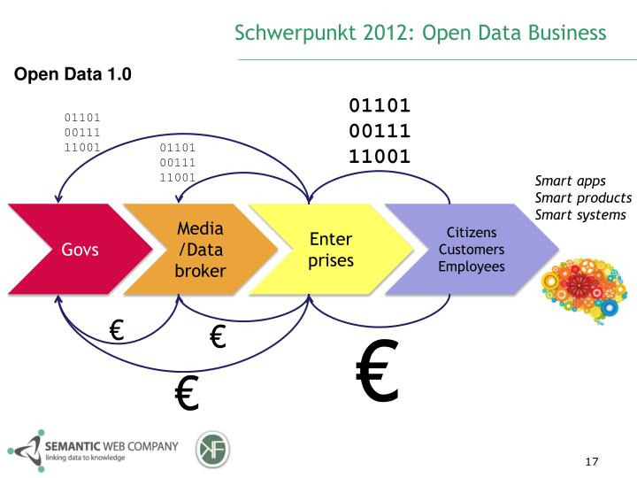 Schwerpunkt 2012: Open Data Business