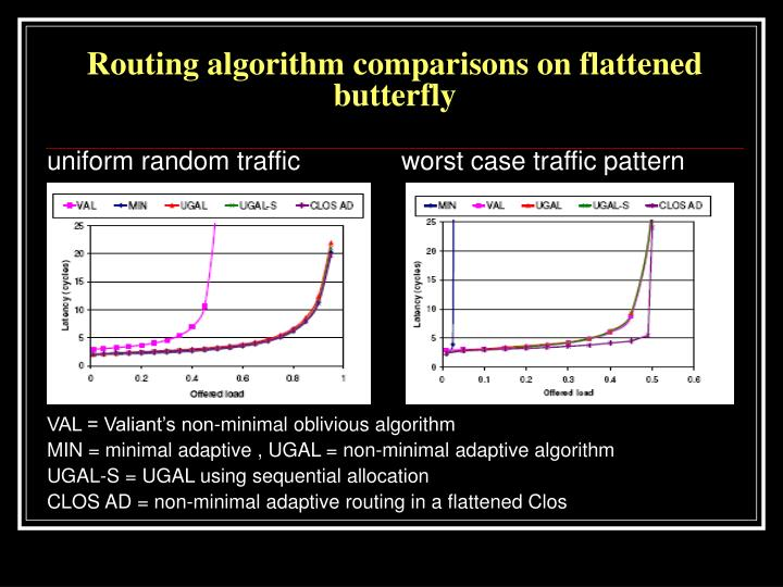 Routing algorithm comparisons on flattened butterfly