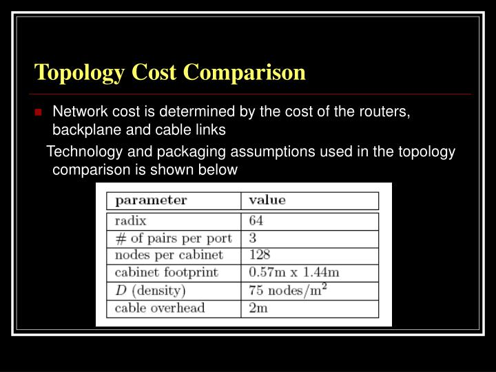 Topology Cost Comparison