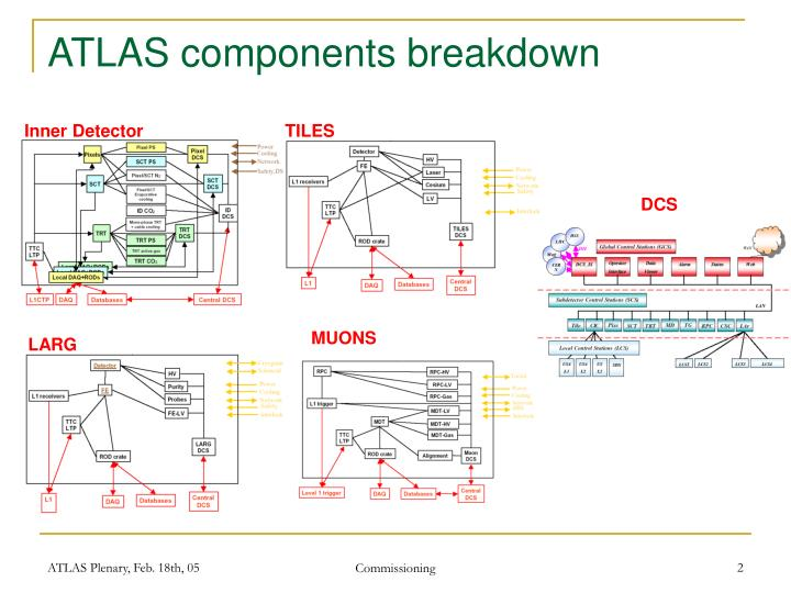 Atlas components breakdown