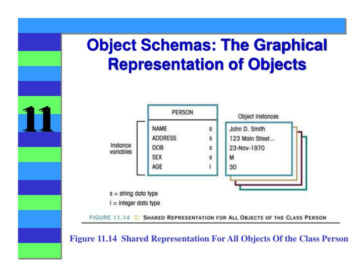 Object schemas the graphical representation of objects
