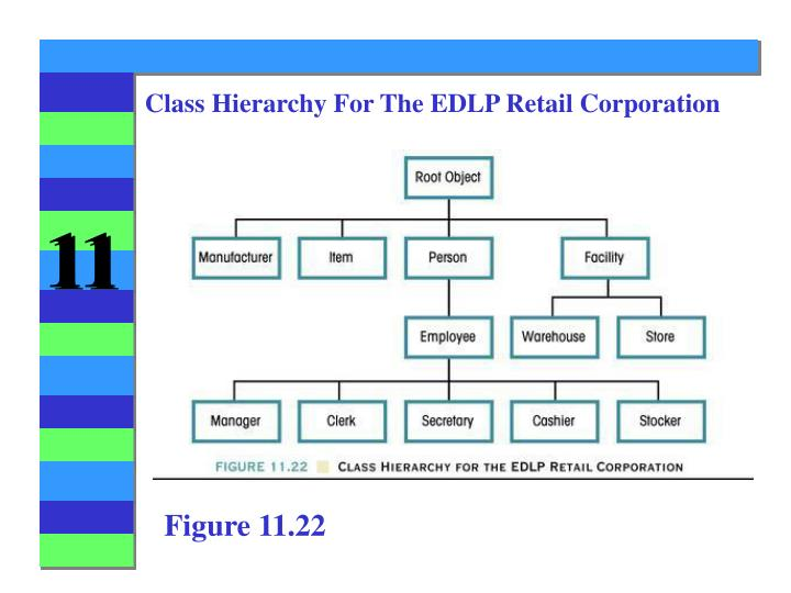 Class Hierarchy For The EDLP Retail Corporation