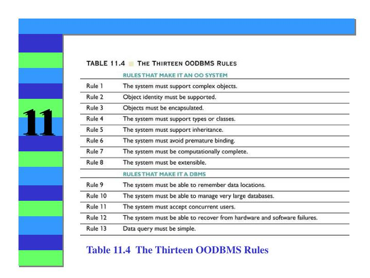 Table 11.4  The Thirteen OODBMS Rules