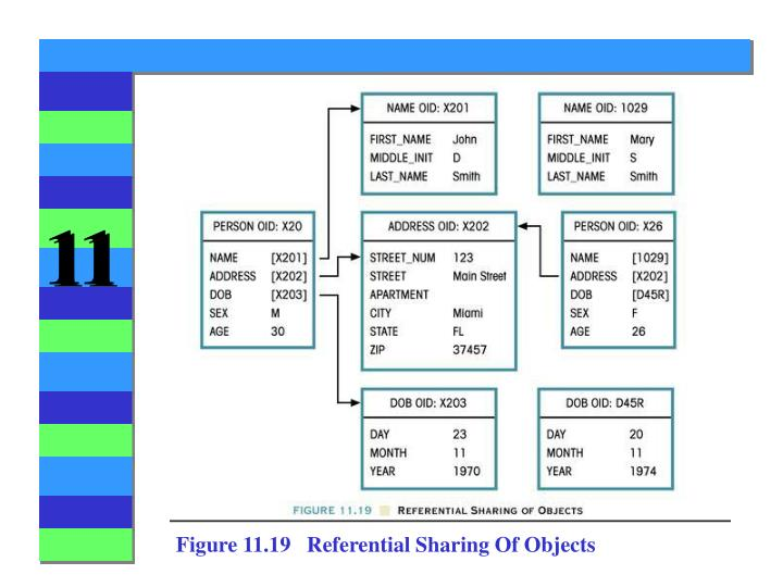 Figure 11.19   Referential Sharing Of Objects