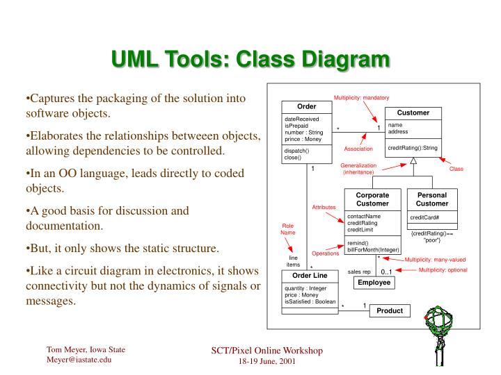 UML Tools: Class Diagram