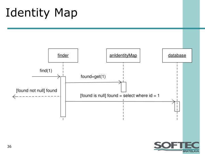 Identity Map