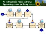 as is business process flow approving a journal entry sub process