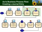 as is business process flow creating a journal entry