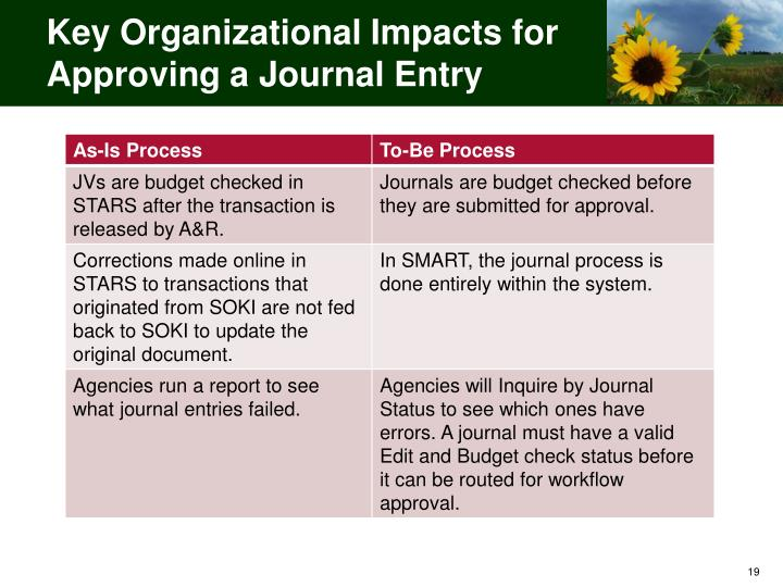 Key Organizational Impacts for Approving a Journal Entry