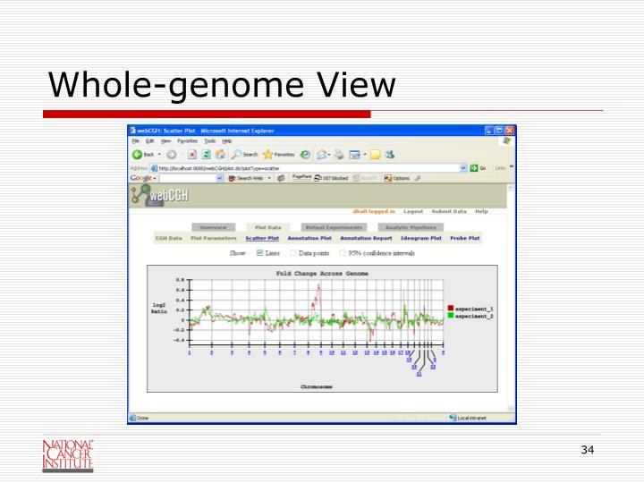 Whole-genome View