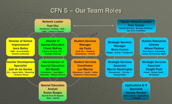 CFN 5 – Our Team Roles