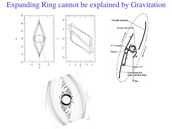Expanding Ring cannot be explained by Gravitation